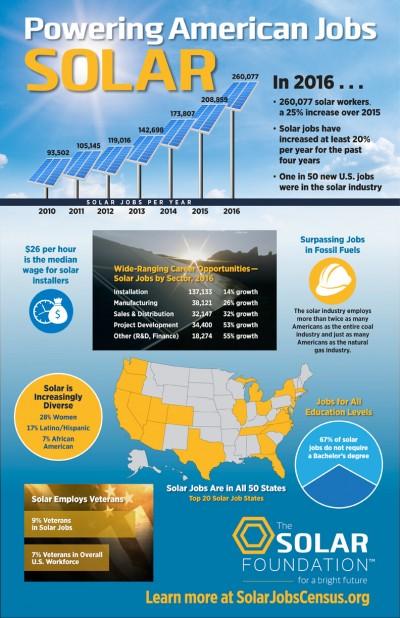 SolarJobsCensus_Infographic