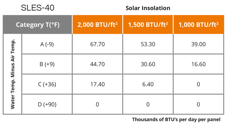 UMA Solar Technical Specifications Table - SLES-40