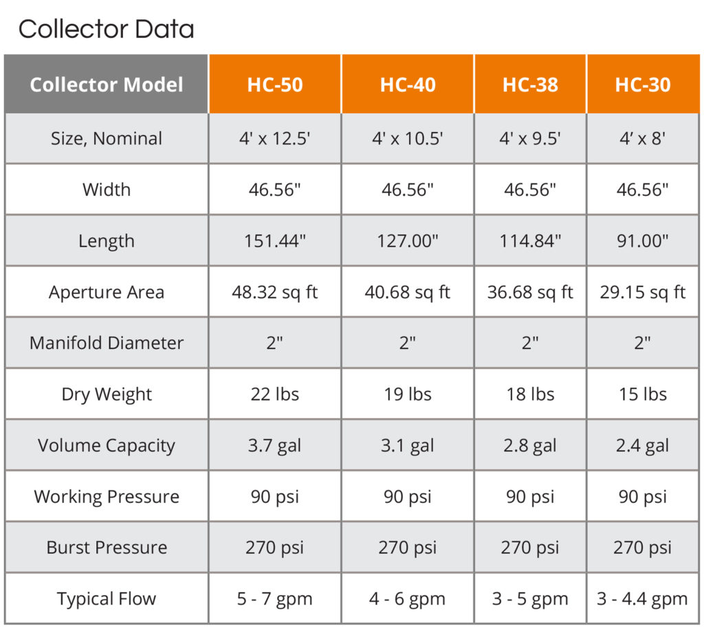 UMA Solar Heliocol Technical Specifications Collector Data