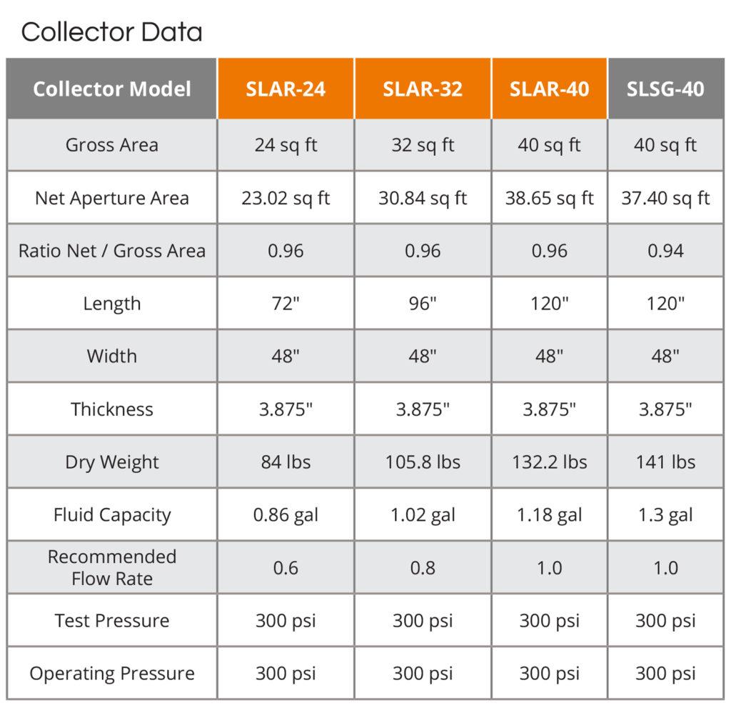 UMA Solar Solene Collector Data Chart