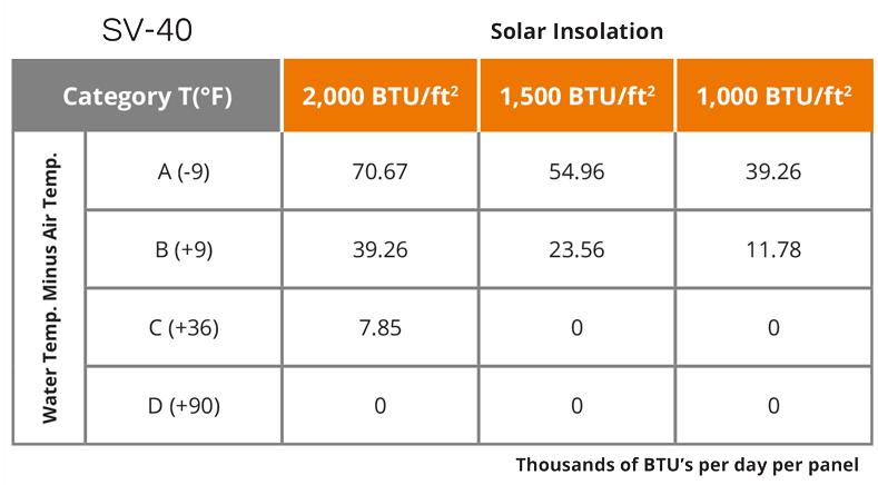 UMA Solar SunValue Technical Specifications SV-40