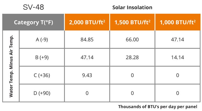 UMA Solar SunValue Technical Specifications SV-48