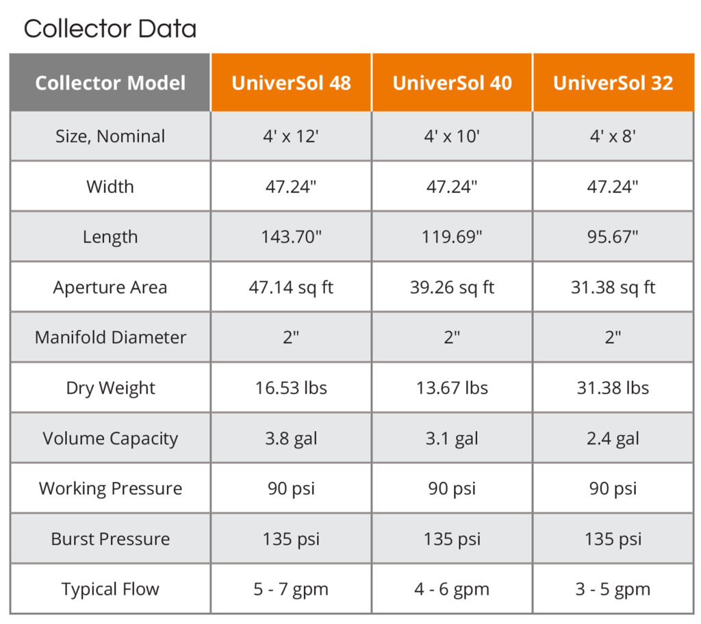 UMA Solar UniverSol Collector Data table
