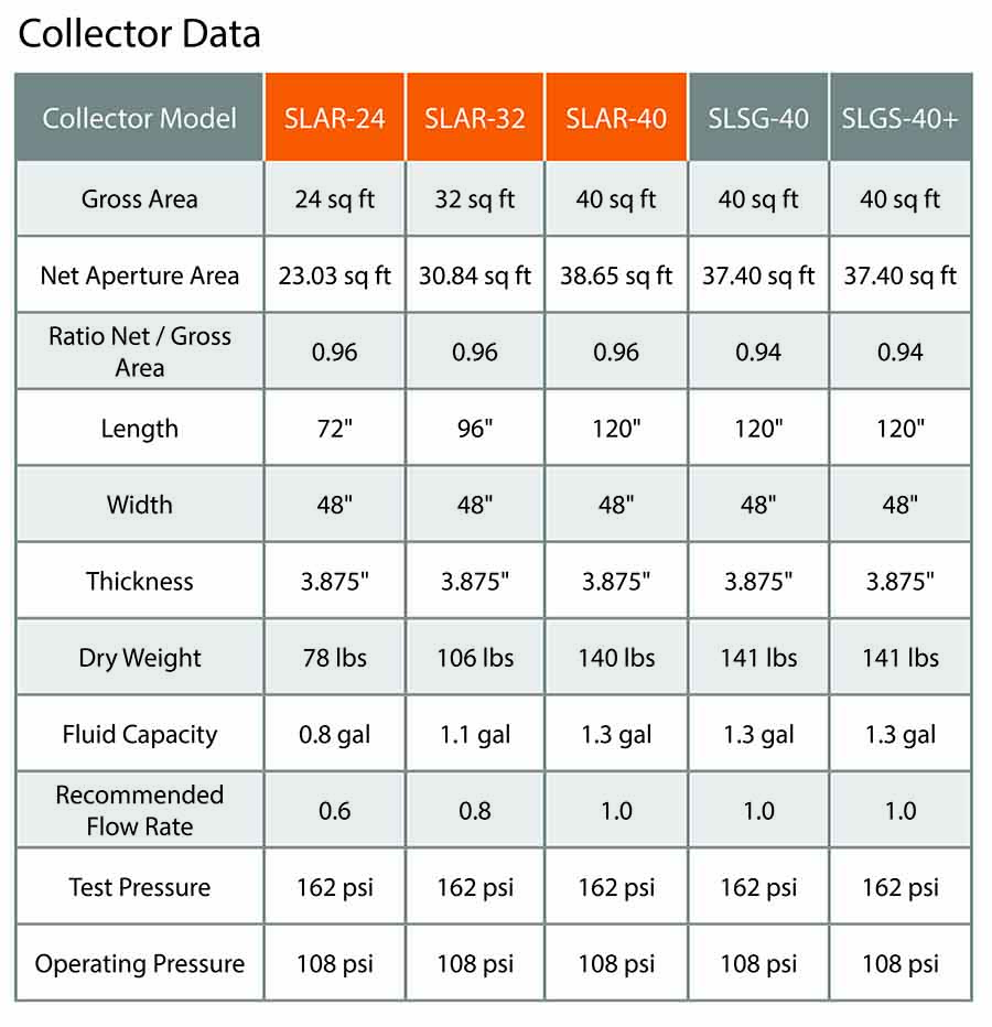 UMA Solar Solene by AET Collector Data Chart