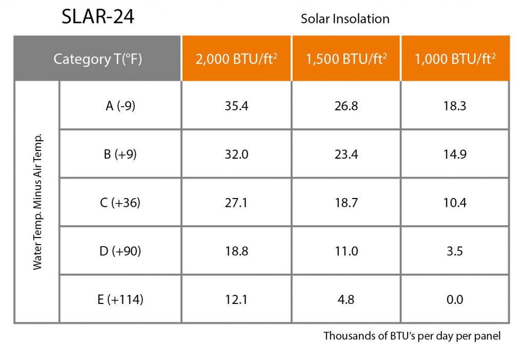 UMA Solar Solene SLAR-24 Chart