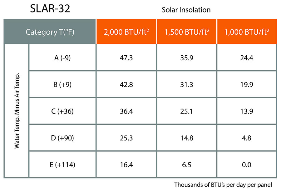 UMA Solar Solene SLAR-32 Chart