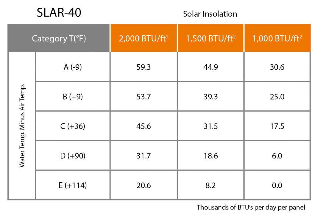 UMA Solar Solene SLAR-40 Data Chart