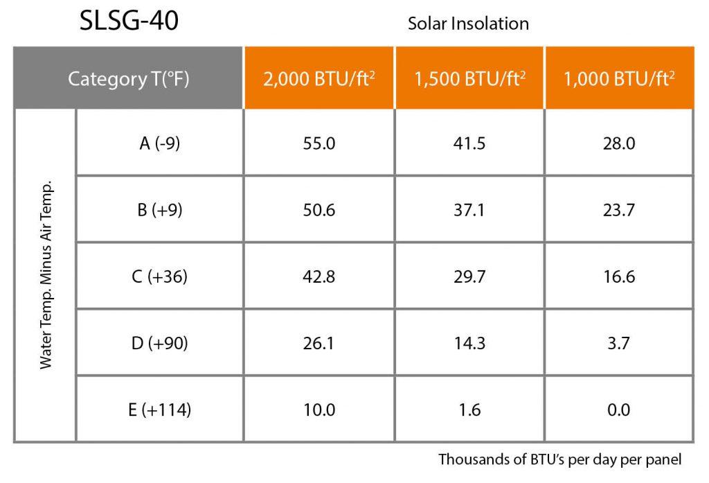 UMA Solar Solene SLSG-40 Chart